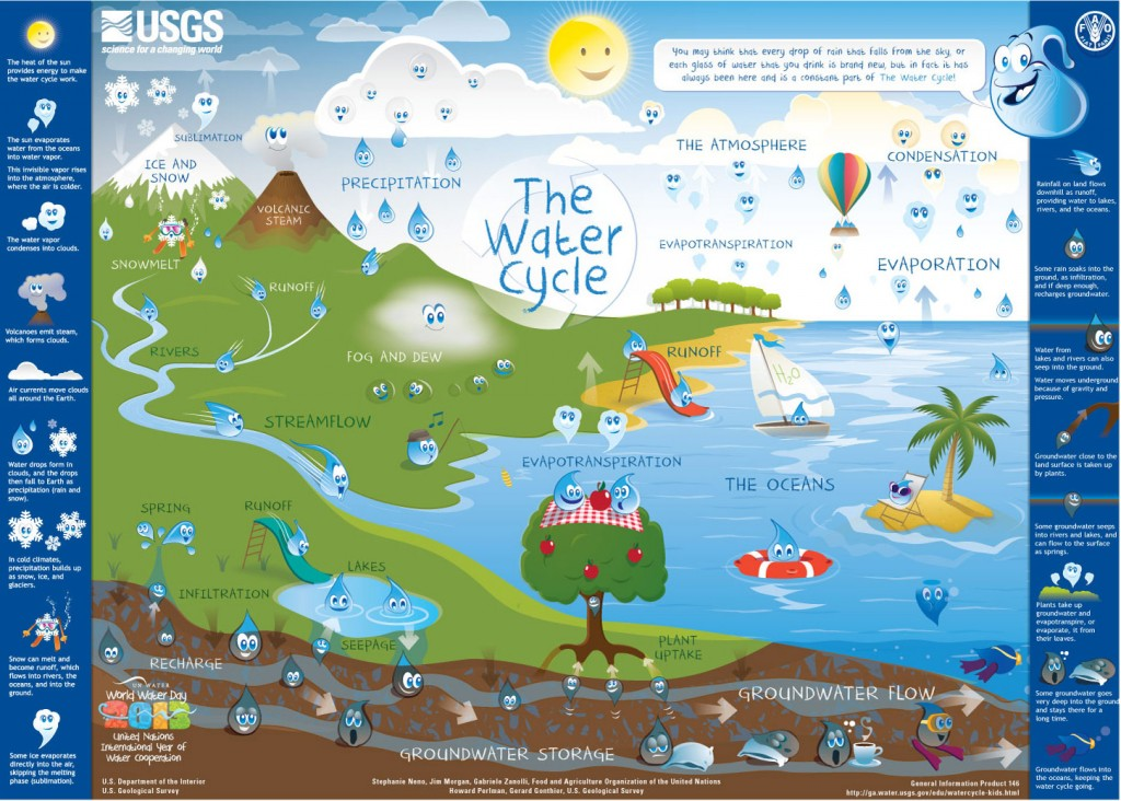 WaterCycle-Kids-USGS