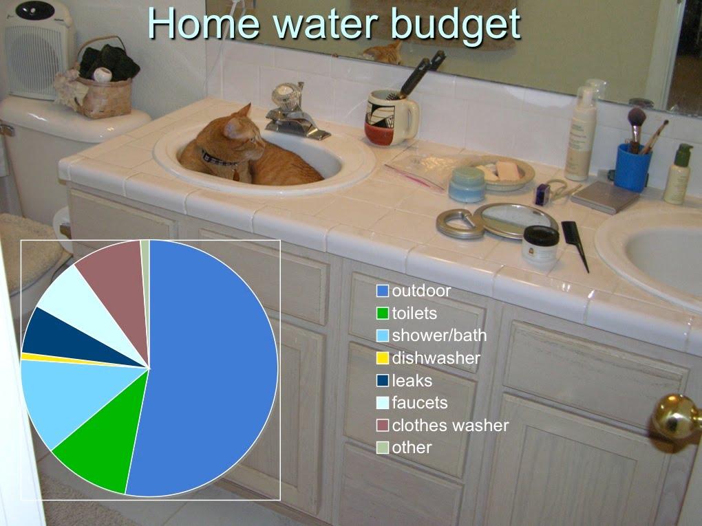 homewaterbudget